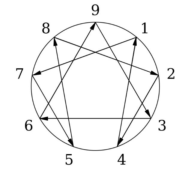 The Life Changing Magic Of The Enneagram